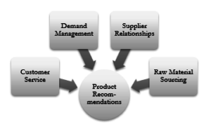 Custom Service, Demand Management, Supplier Relationships, and Raw Sourcing Material Equal Product Recommendations